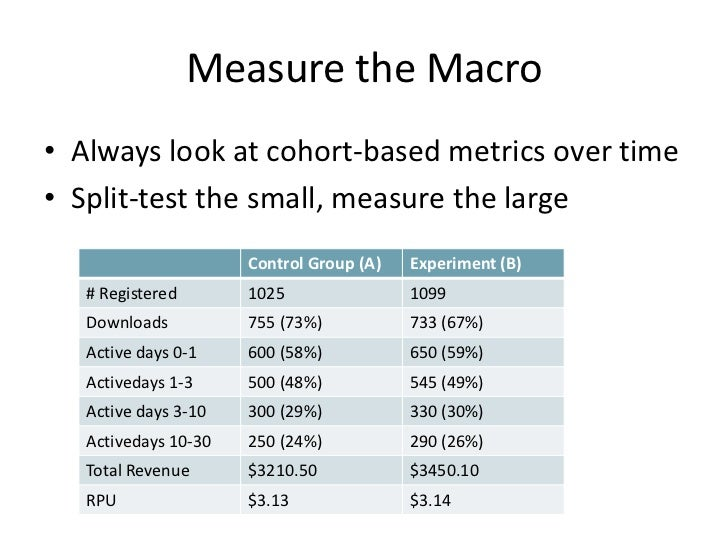 Measure the Macro • Always look at cohort-based metrics over time • Split-test the small, measure the large               ...