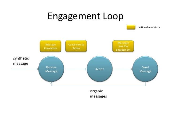 Engagement Loop                                                                  actionable metrics                       ...