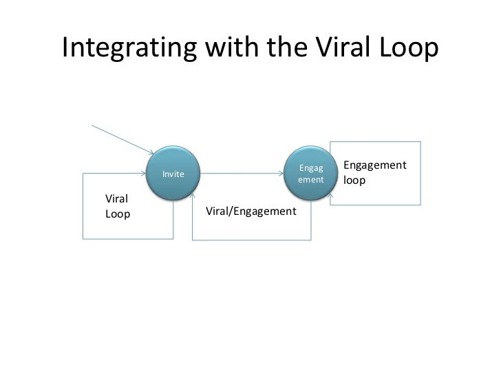 Integrating with the Viral Loop                                                  Engagement                               ...