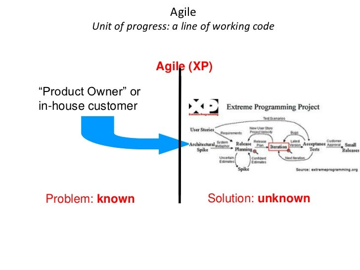 """Agile          Unit of progress: a line of working code                          Agile (XP)  """"Product Owner"""" or in-house c..."""