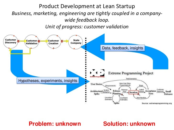 Product Development at Lean Startup Business, marketing, engineering are tightly coupled in a company-                    ...