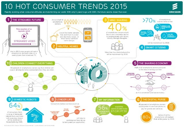 10 HOT CONSUMER TRENDS 2015  Rapidly evolving urban consumer attitudes are transforming our world. With only 5 years to go...