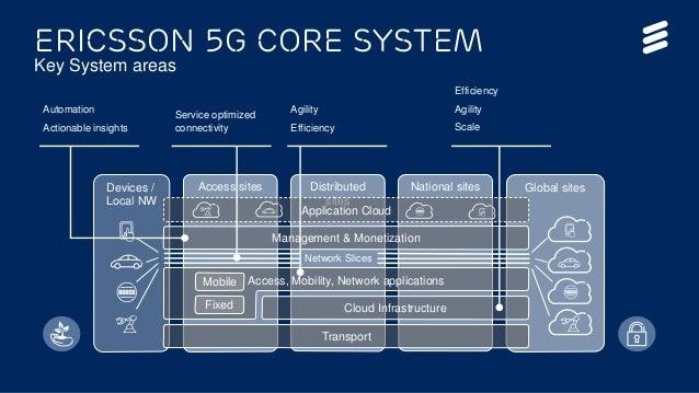 Ericsson 5G Core System