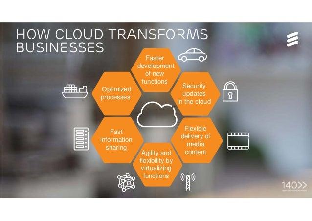 Tech Week, Bucharest | © Ericsson AB 2016 | Page 10 How cloud transforms businesses Optimized processes Faster development...