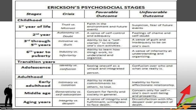 eriksons stages