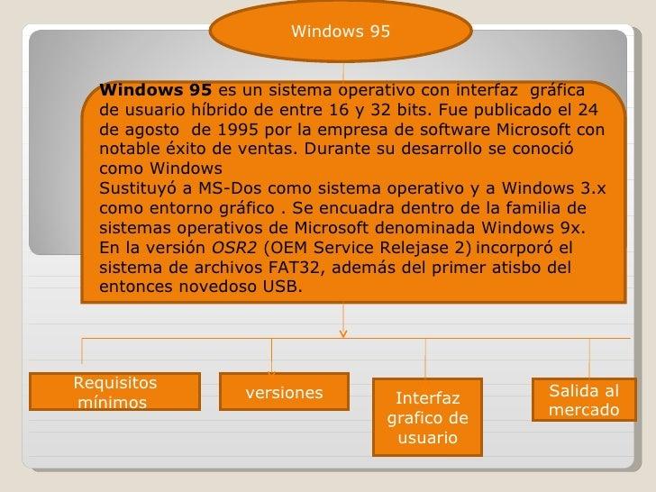 Windows 95  es un sistema operativo con interfaz  gráfica de usuario híbrido de entre 16 y 32 bits. Fue publicado el 24 de...