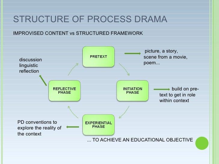 A drama process to review drama