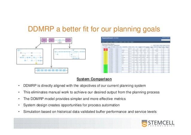 Demand Driven MRP
