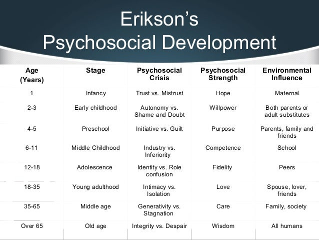 eriksons timeline essay As a follow-up to my blog posts in the guide your child's intellectual  development series, i've laid out three developmental charts capturing.