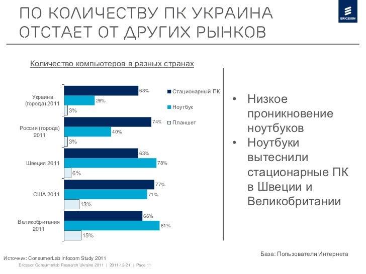 По количеству ПК Украина     отстает от других рынков          Количество компьютеров в разных странах                    ...