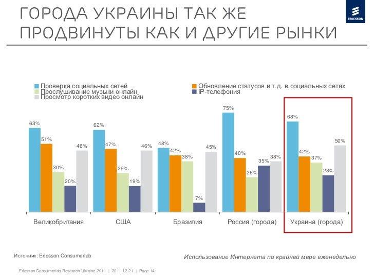 Города Украины так же продвинуты как и другие рынки           Проверка социальных сетей                                   ...