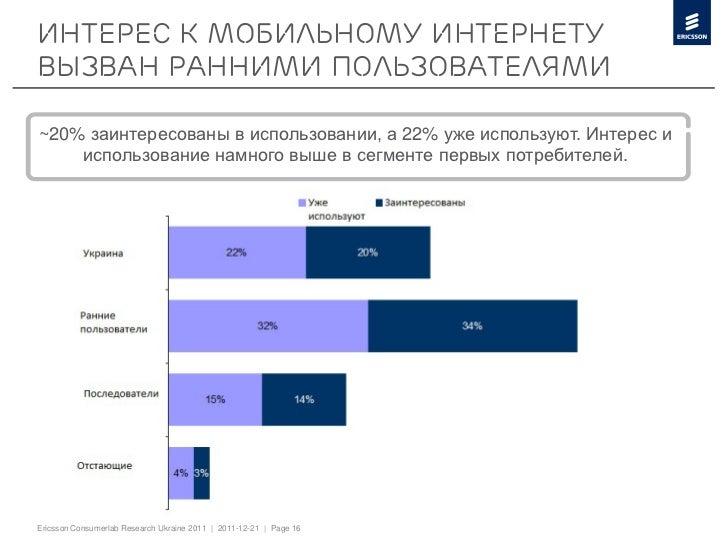 Интерес к мобильному интернетувызван ранними пользователями~20% заинтересованы в использовании, а 22% уже используют. Инте...