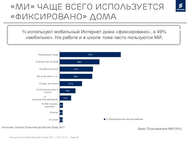 «МИ» чаще всего используется      «фиксировано» дома                ¾ используют мобильный Интернет дома «фиксировано», а ...