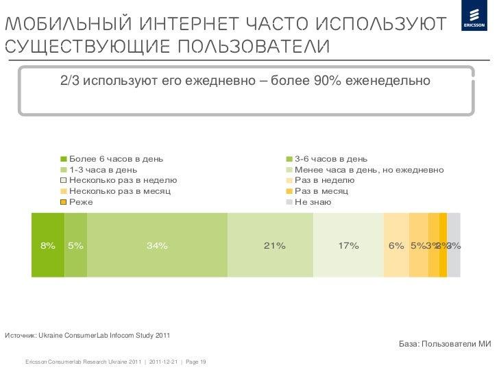 Мобильный интернет часто используютсуществующие пользователи                 2/3 используют его ежедневно – более 90% ежен...