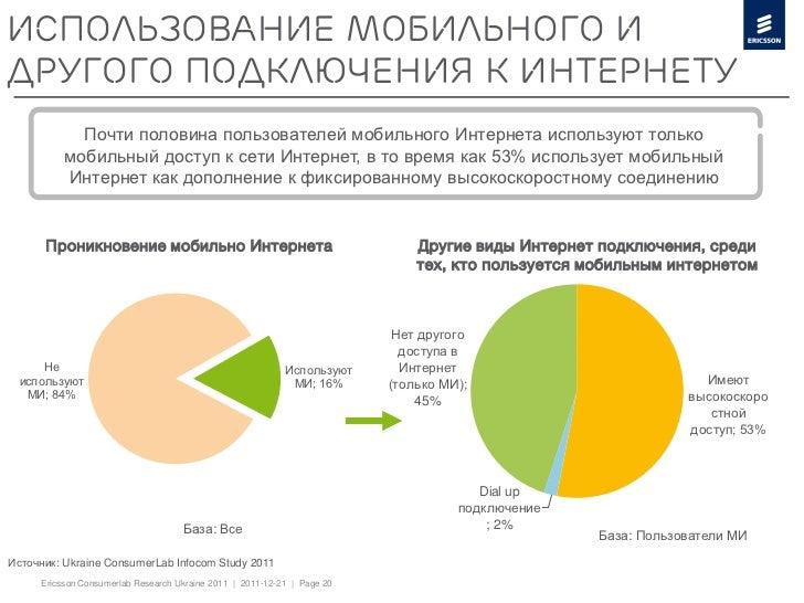 Использование мобильного идругого подключения к Интернету            Почти половина пользователей мобильного Интернета исп...