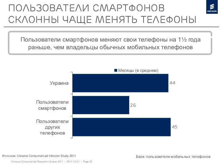 Пользователи смартфонов   склонны чаще менять телефоны            Пользователи смартфонов меняют свои телефоны на 1½ года ...