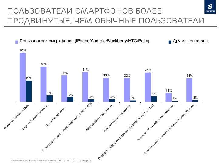 Пользователи смартфонов болеепродвинутые, чем обычные пользователи      Пользователи смартфонов (iPhone/Android/Blackberry...
