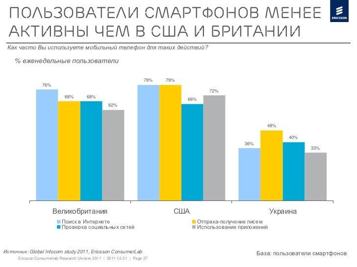 Пользователи смартфонов менее активны чем в США и Британии Как часто Вы используете мобильный телефон для таких действий? ...