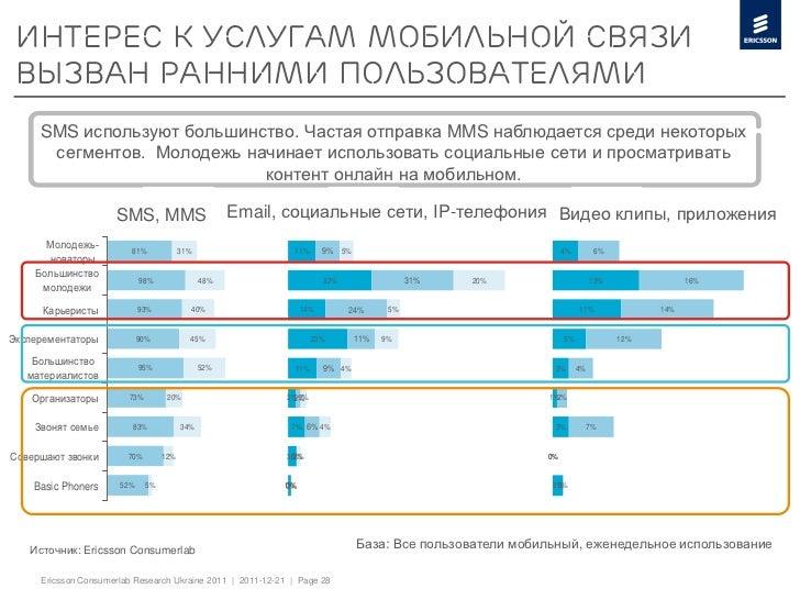Интерес к услугам мобильной связи вызван ранними пользователями     SMS используют большинство. Частая отправка MMS наблюд...