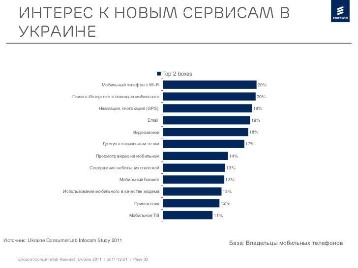 Интерес к новым сервисам в     Украине                                                                             Top 2 b...