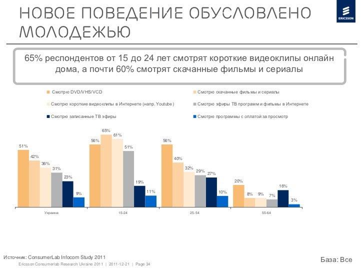 Новое поведение обусловлено     молодежью        65% респондентов от 15 до 24 лет смотрят короткие видеоклипы онлайн      ...
