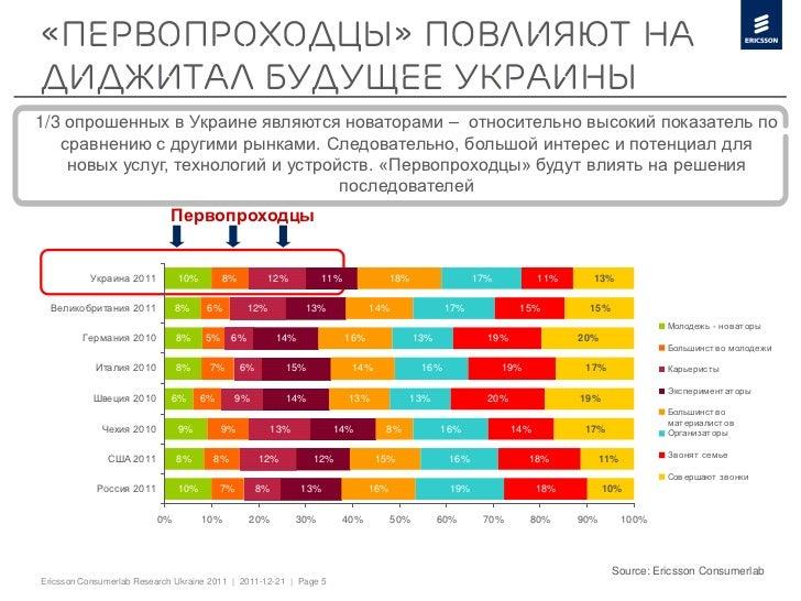 «ПЕРВОПРОХОДЦЫ» ПОВЛИЯЮТ НАДИДЖИТАЛ БУДУЩЕЕ УКРАИНЫ1/3 опрошенных в Украине являются новаторами – относительно высокий пок...