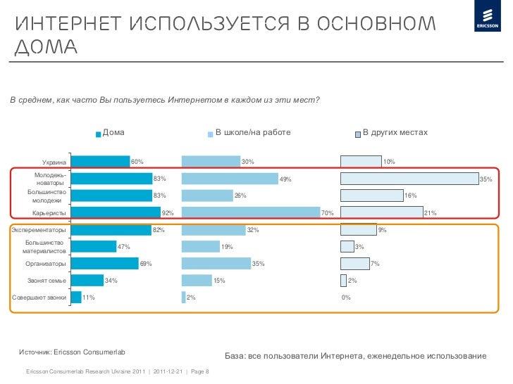ИНТЕРНЕТ ИСПОЛЬЗУЕТСЯ В ОСНОВНОМДОМАВ среднем, как часто Вы пользуетесь Интернетом в каждом из эти мест?                  ...