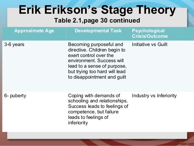 compare piaget erikson and vygotsky