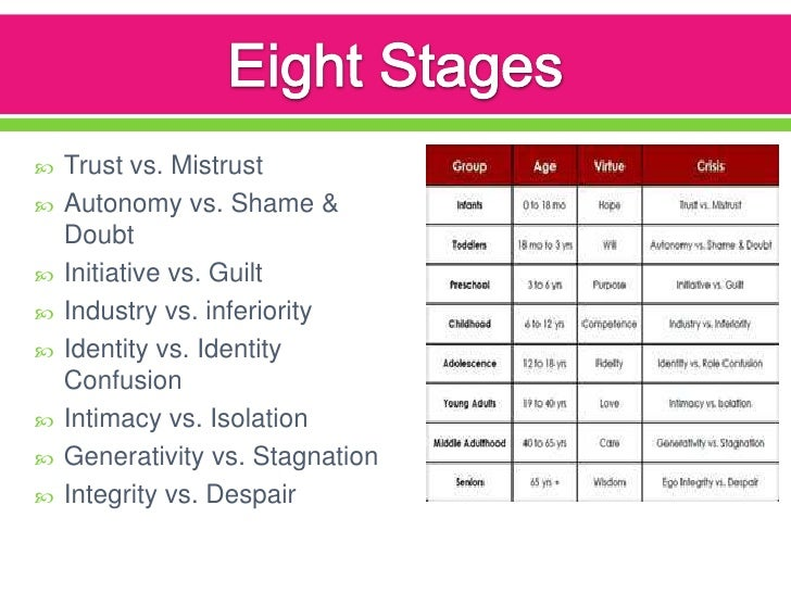 Eriksons psycho-sexual stages of development