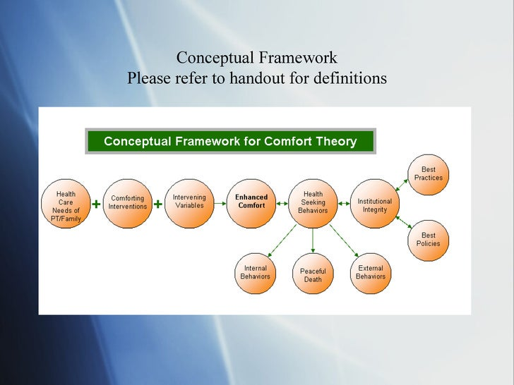 comfort theory, kathy kolcaba presentation by erin carline rn, bsn, \u2026 Roy Nursing Theory Diagram conceptual frameworkplease refer to handout for definitions