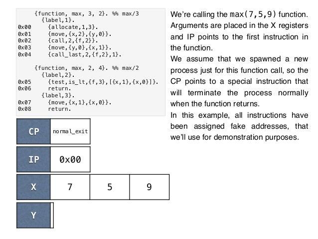 {function, max, 3, 2}. %% max/3 {label,1}. 0x00 {allocate,1,3}. 0x01 {move,{x,2},{y,0}}. 0x02 {call,2,{f,2}}. 0x03 {move,{...