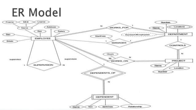 ER model to Relational model mapping