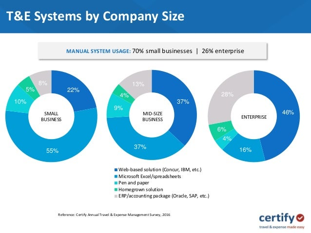 Concur small business plan