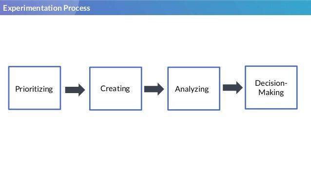 6 Guidelines for A/B Testing Slide 2