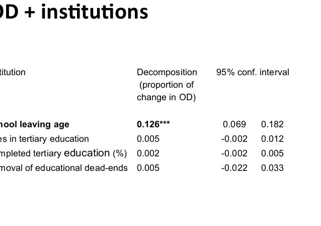 OD+ins2tu2ons titution Decomposition 95% conf. interval (proportion of change in OD) hool leaving age 0.126*** 0.069 0....