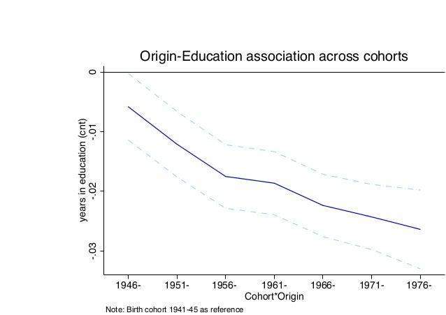 -.03-.02-.010 yearsineducation(cnt) 1946- 1951- 1956- 1961- 1966- 1971- 1976- Cohort*Origin Note: Birth cohort 1941-45 as ...