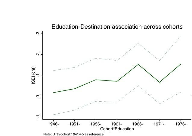 StrentheningED -.10.1.2.3 ISEI(cnt) 1946- 1951- 1956- 1961- 1966- 1971- 1976- Cohort*Education Note: Birth cohort 1941-4...