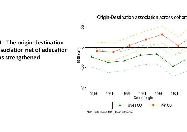 1:Theorigin-des2na2on ssocia2onnetofeduca2on asstrengthened -.1-.050.05 ISEI(cnt) 1946- 1951- 1956- 1961- 1966- ...