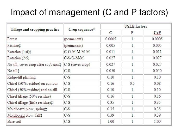 Soil erosion for Soil k factor