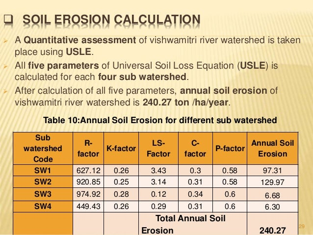 soil loss estimation thesis Several studies reported the significance of the off site effects of soil erosion on land degradation (eg (rusle) (renard et al, 1994) and the soil loss estimation model for southern africa (slemsa)(etwell, 1978) 2853 conceptual models.