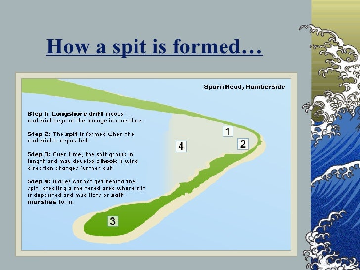gcse geography river coursework conclusion