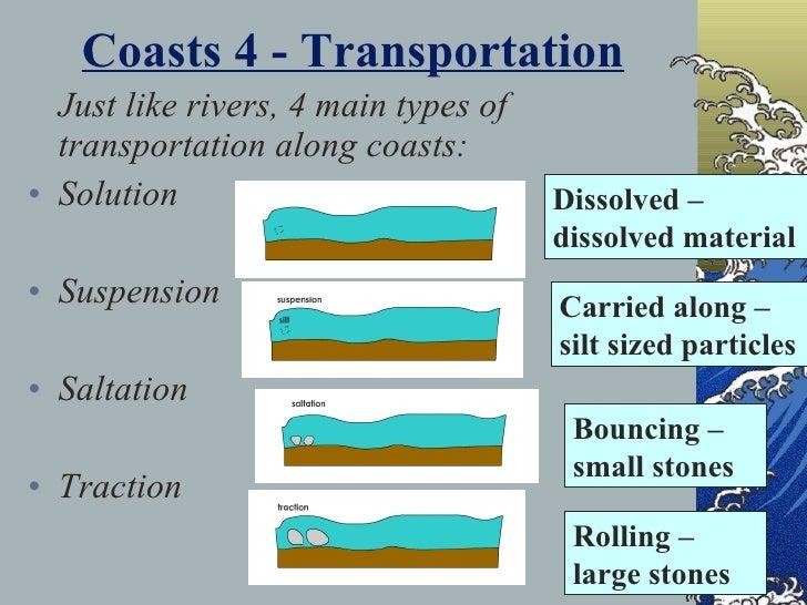Erosion Landforms Coasts