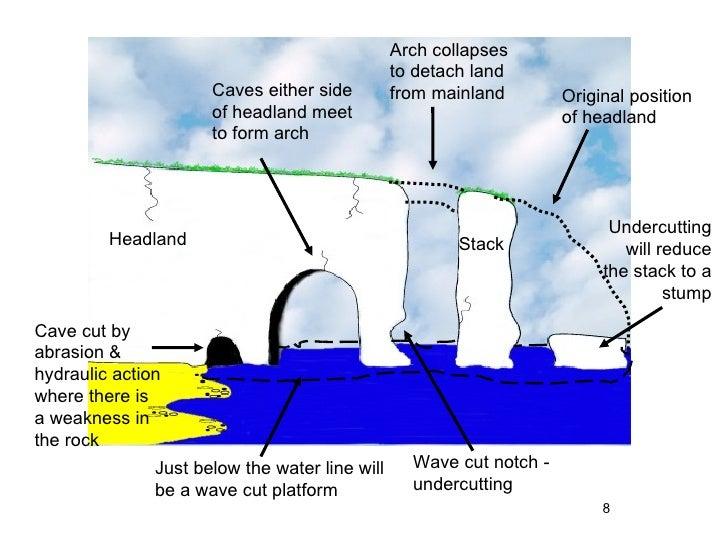 Erosion Weathering And Mass Movement