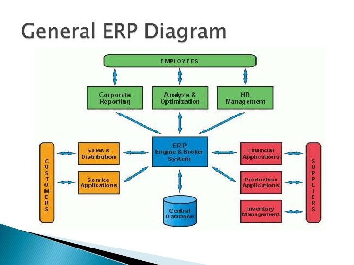 sma techniques e commerce mrp erp pareto analysis Functional areas of erp operation e-commerce and much more conceptually erp replaces which was called manufacturing resource planning.