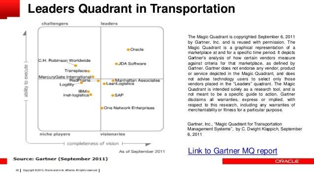 Zarządzaj Transportem łancucha Dostaw Z Oracle