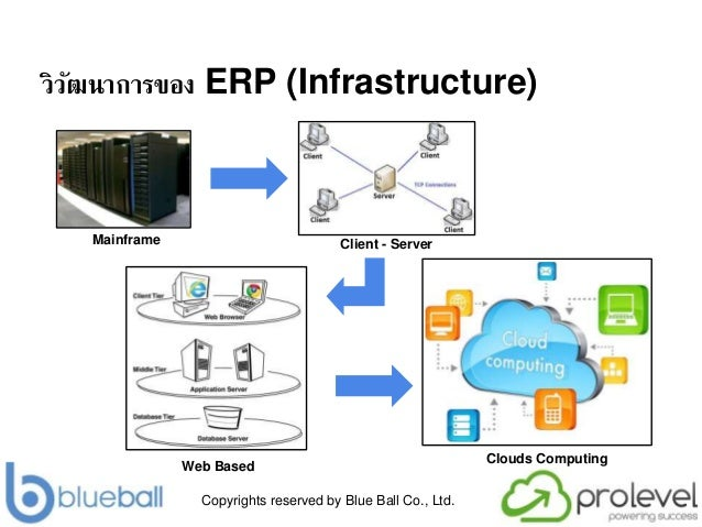 Copyrights reserved by Blue Ball Co., Ltd. วิวัฒนาการของ ERP (Infrastructure) Mainframe Client - Server Web Based Clouds C...