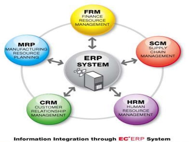 Enterprise resource planning and Human resource information system