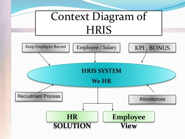 hris final exam Adopt human resource information system (hris) in the hospital industry of  bangladesh— an emerging  it is the most widely applied framework to exam-   the final questionnaire was developed with all possible.