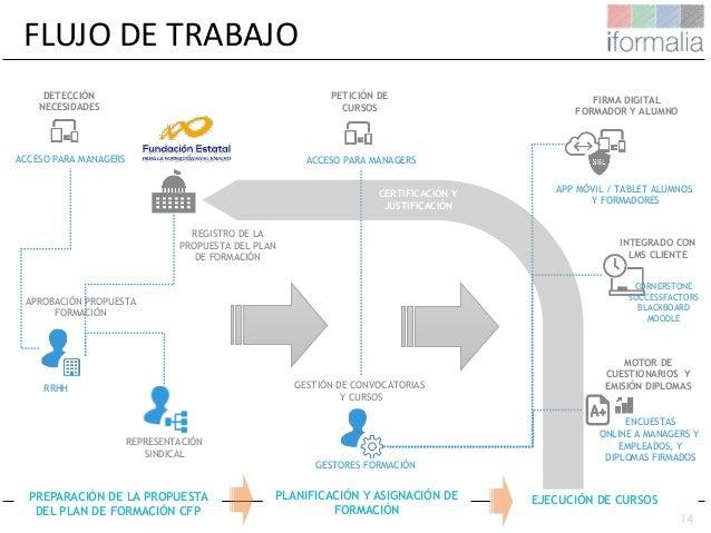 14 FLUJO DE TRABAJO APROBACIÓN PROPUESTA FORMACIÓN ACCESO PARA MANAGERS DETECCIÓN NECESIDADES REGISTRO DE LA PROPUESTA DEL...