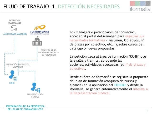 15 FLUJO DE TRABAJO: 1. DETECCIÓN NECESIDADES APROBACIÓN PROPUESTA FORMACIÓN ACCESO PARA MANAGERS DETECCIÓN NECESIDADES RE...